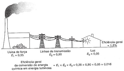 244e1c7a157 A entrada de energia que não se transforma em trabalho útil é perdida sob  formas não utilizáveis (como resíduos de calor).